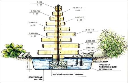 fontan v razreze